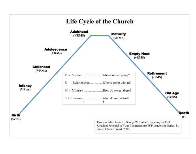 Life Cycle of a Church2